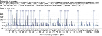 Analysis of 16 CpG sites in a long sequence run.